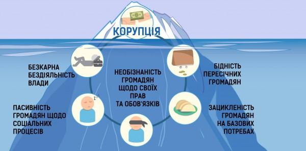 Синдром «верхівки айсберга»: говоримо про корупцію